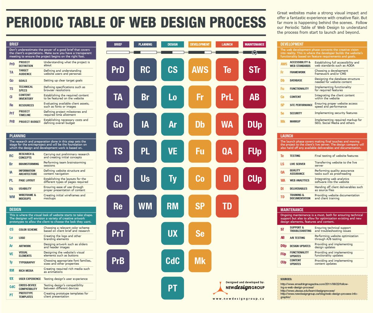 每一個元素,需要考慮在設計一個新的網站覆蓋。 你想向你的客戶解釋為什么你不能為他們提供一個新網站在一周內模型?只有經歷的所有步驟的項目簡短的和計劃階段——解釋獲得基本權利的重要性在你平面設計師開始工作。 也許你已經雇傭了一個令人難以置信的新圖形設計師已經可視化網站頁面沒有完全理解的客戶希望和預算限制——請參閱圖表有助于解釋為什么基本方面需要同意客戶端才能創造力上盡情發揮。 一旦每個人都知道網頁設計過程的復雜性和看到,當他們的貢獻是必需的,你所有的項目將更高