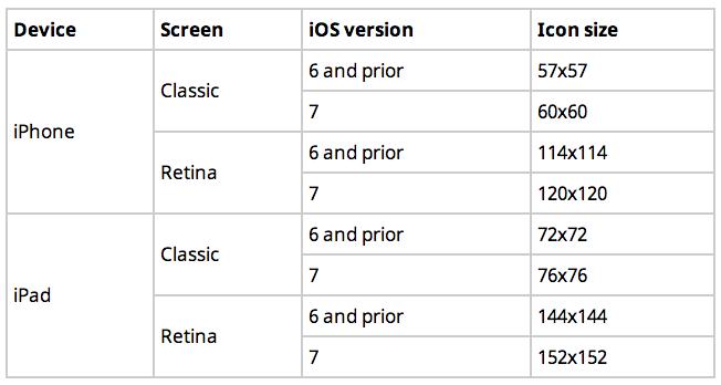 iOS上图标尺寸